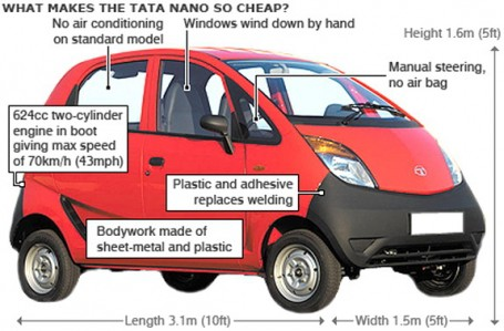 tata-nano-car-description